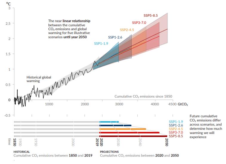 Graphique montrant l'évolution de la température depuis 1850 en fonction des évolutions des émissions de CO2 cumulées