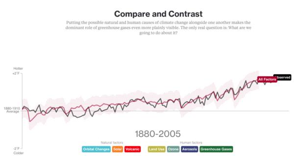 Graphique montrant l'évolution de la température (tous facteurs cumulés) au cours du temps