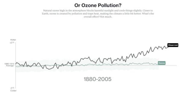 Graphique montrant l'évolution de la température due à la pollution de l'ozone au cours du temps