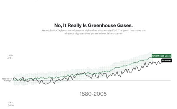 Graphique montrant l'évolution de la température due aux gaz à effet de serre au cours du temps